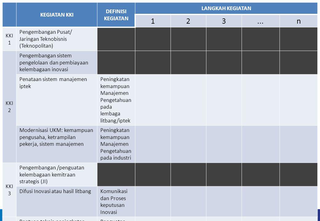 KEGIATAN KKI DEFINISI KEGIATAN LANGKAH KEGIATAN 123...n KKI 1 Pengembangan Pusat/ Jaringan Teknobisnis (Teknopolitan) KKI 2 Pengembangan sistem pengel