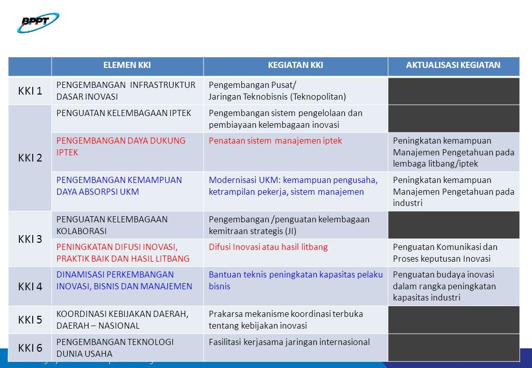 ELEMEN KKIKEGIATAN KKIAKTUALISASI KEGIATAN KKI 1 PENGEMBANGAN INFRASTRUKTUR DASAR INOVASI Pengembangan Pusat/ Jaringan Teknobisnis (Teknopolitan) KKI