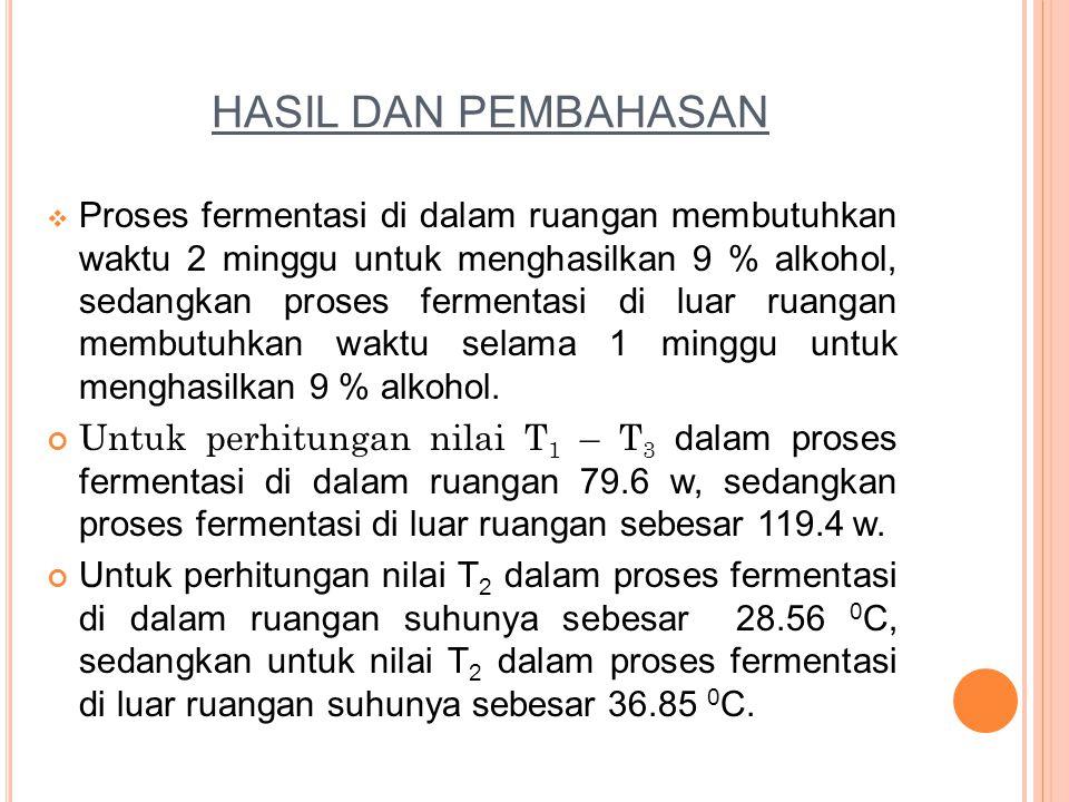 HASIL DAN PEMBAHASAN  Proses fermentasi di dalam ruangan membutuhkan waktu 2 minggu untuk menghasilkan 9 % alkohol, sedangkan proses fermentasi di lu
