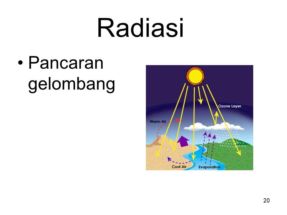 Radiasi Pancaran gelombang 20