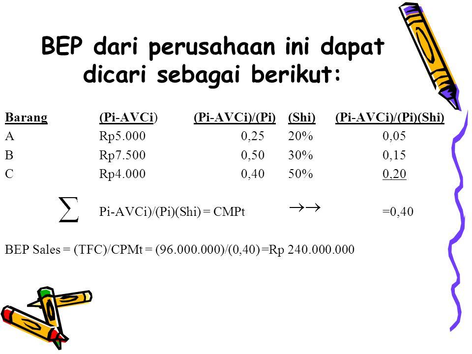 CONTOH: PT.ABC menghasilkan tiga jenis prodak mainan (A,B,dan C),dengan total biaya tetap(TFC) sebesar Rp 96.000.000.Rincian harga jual (Pi) dan biaya