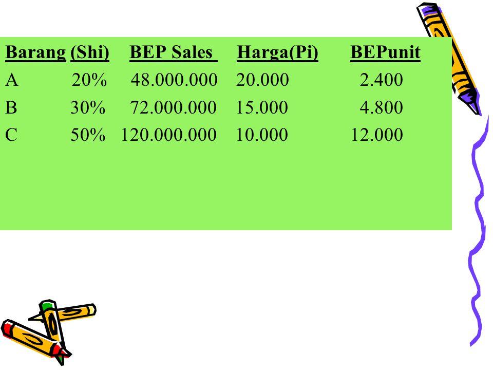 BEP dari perusahaan ini dapat dicari sebagai berikut: Barang (Pi-AVCi)(Pi-AVCi)/(Pi)(Shi)(Pi-AVCi)/(Pi)(Shi) ARp5.0000,2520%0,05 BRp7.5000,5030%0,15 C