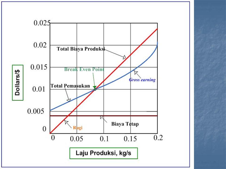4.Kebijakan Produksi Kebijakan produksi adalah di buat agar usaha perusahaan tidak rugi.