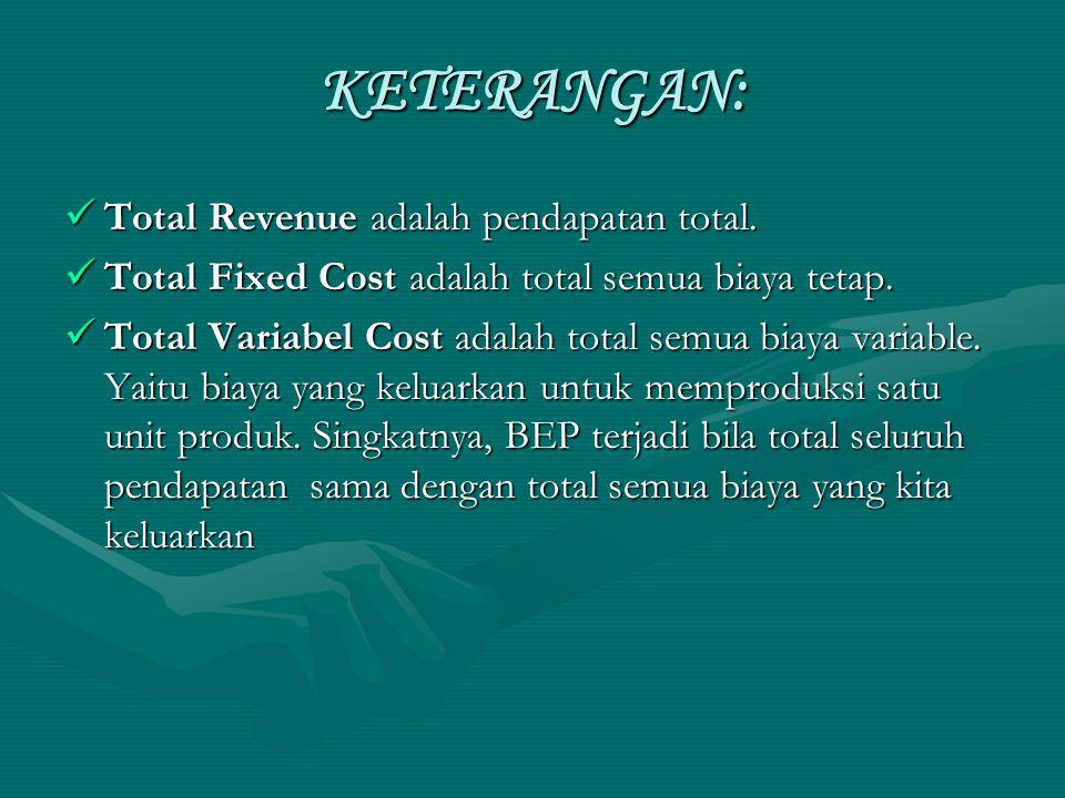 KETERANGAN: Total Revenue adalah pendapatan total.