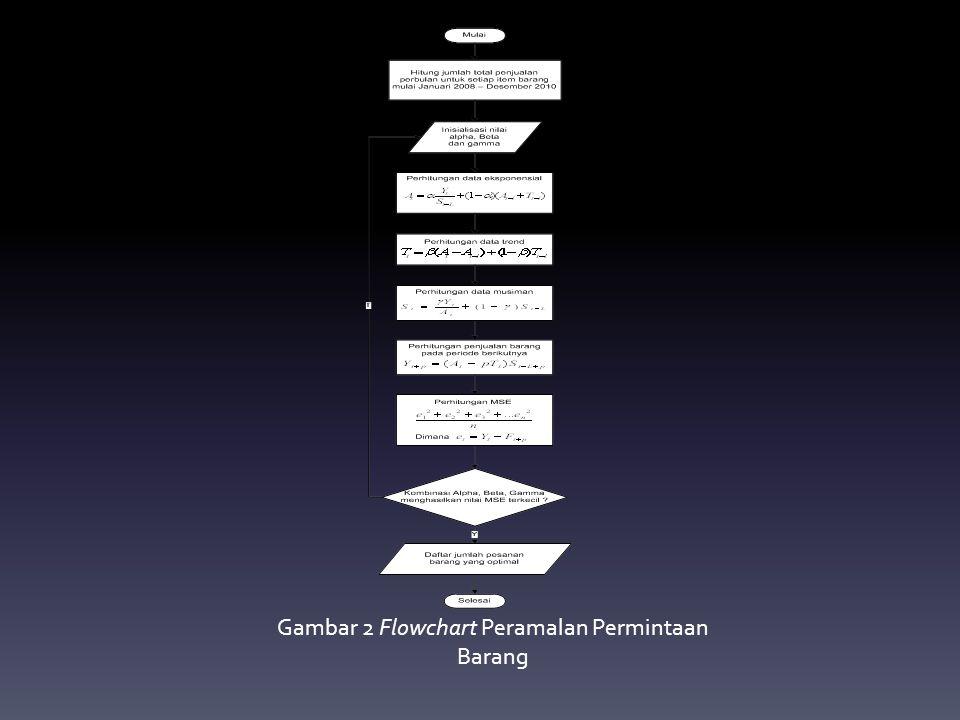 Gambar 2 Flowchart Peramalan Permintaan Barang