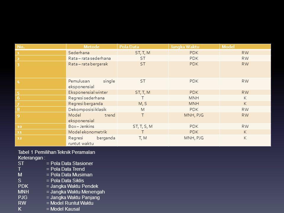 No.MetodePola DataJangka WaktuModel 1SederhanaST, T, MPDKRW 2Rata – rata sederhanaSTPDKRW 3Rata – rata bergerakSTPDKRW 4Pemulusan single eksponensial
