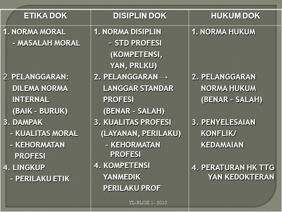 ETIKA DOK DISIPLIN DOK HUKUM DOK 1.NORMA MORAL - MASALAH MORAL - MASALAH MORAL 2.