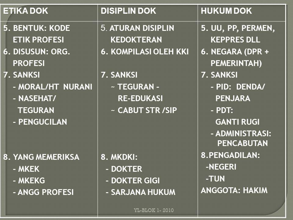 ETIKA DOK DISIPLIN DOK HUKUM DOK 5.BENTUK: KODE ETIK PROFESI ETIK PROFESI 6.