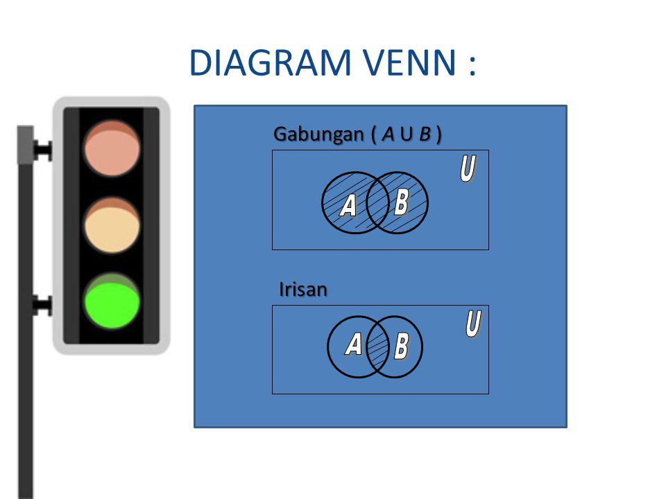 DIAGRAM VENN : Gabungan ( A U B ) Irisan