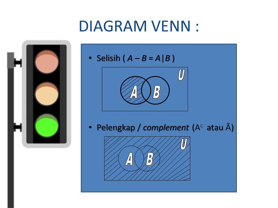 DIAGRAM VENN : Selisih ( A – B = A|B ) Selisih ( A – B = A|B ) Pelengkap / complement ( atau ) Pelengkap / complement (A c atau Ā)