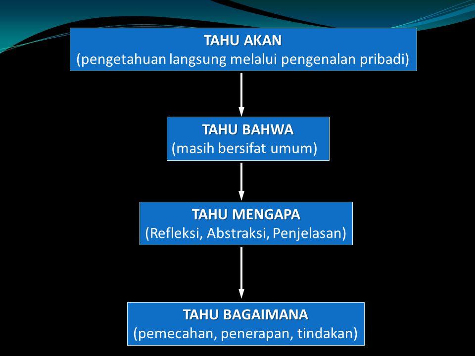 TAHU AKAN (pengetahuan langsung melalui pengenalan pribadi) TAHU BAHWA (masih bersifat umum) TAHU MENGAPA (Refleksi, Abstraksi, Penjelasan) TAHU BAGAI
