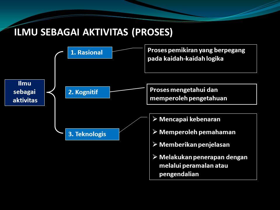 ILMU SEBAGAI AKTIVITAS (PROSES) Ilmu sebagai aktivitas 1. Rasional 2. Kognitif 3. Teknologis Proses pemikiran yang berpegang pada kaidah-kaidah logika