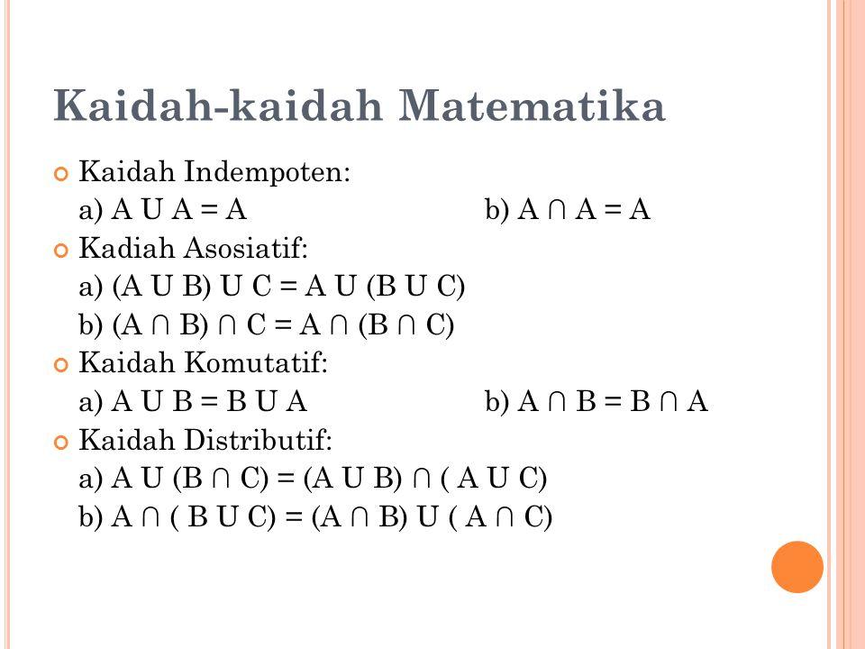 Kaidah-kaidah Matematika Kaidah Indempoten: a) A U A = Ab) A ∩ A = A Kadiah Asosiatif: a) (A U B) U C = A U (B U C) b) (A ∩ B) ∩ C = A ∩ (B ∩ C) Kaidah Komutatif: a) A U B = B U A b) A ∩ B = B ∩ A Kaidah Distributif: a) A U (B ∩ C) = (A U B) ∩ ( A U C) b) A ∩ ( B U C) = (A ∩ B) U ( A ∩ C)