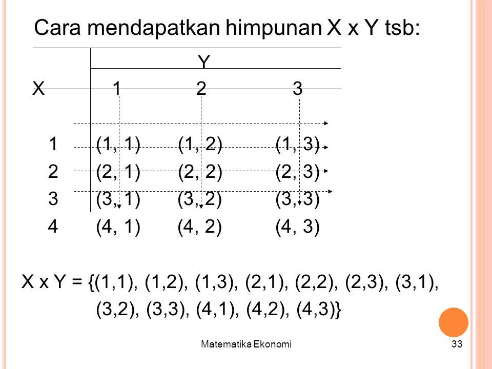 Matematika Ekonomi33 Cara mendapatkan himpunan X x Y tsb: X 1 2 3 1(1, 1) (1, 2) (1, 3) 2(2, 1) (2, 2) (2, 3) 3 (3, 1) (3, 2) (3, 3) 4 (4, 1) (4, 2) (4, 3) X x Y = {(1,1), (1,2), (1,3), (2,1), (2,2), (2,3), (3,1), (3,2), (3,3), (4,1), (4,2), (4,3)} Y