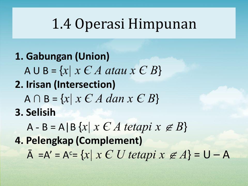 1.4 Operasi Himpunan 1. Gabungan (Union) A U B = { x| x Є A atau x Є B } 2. Irisan (Intersection) A ∩ B = { x| x Є A dan x Є B } 3. Selisih A - B = A|