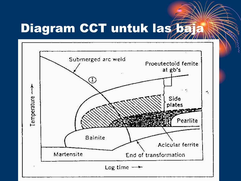 Diagram CCT untuk las baja