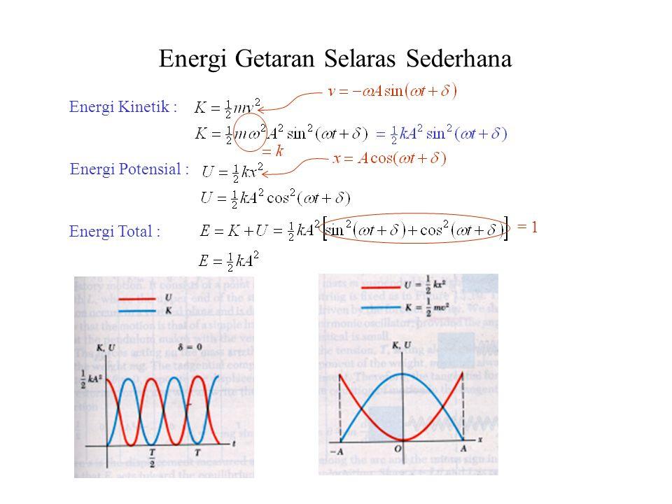 Energi Getaran Selaras Sederhana Energi Kinetik : Energi Potensial : Energi Total : = 1