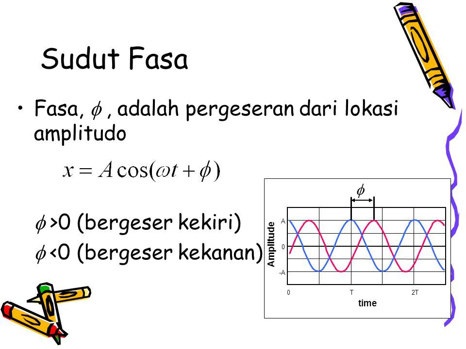 Sudut Fasa Fasa, , adalah pergeseran dari lokasi amplitudo  >0 (bergeser kekiri)  <0 (bergeser kekanan) -A 0 A 0T2T time Amplitude 