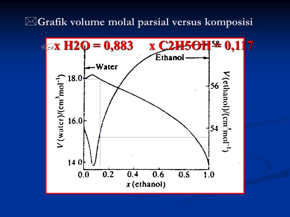 * Grafik volume molal parsial versus komposisi / x H2O = 0,883 x C2H5OH = 0,117