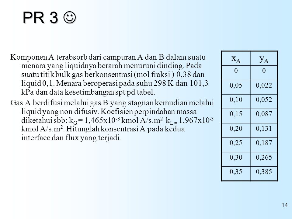 14 PR 3 PR 3 Komponen A terabsorb dari campuran A dan B dalam suatu menara yang liquidnya berarah menuruni dinding. Pada suatu titik bulk gas berkonse