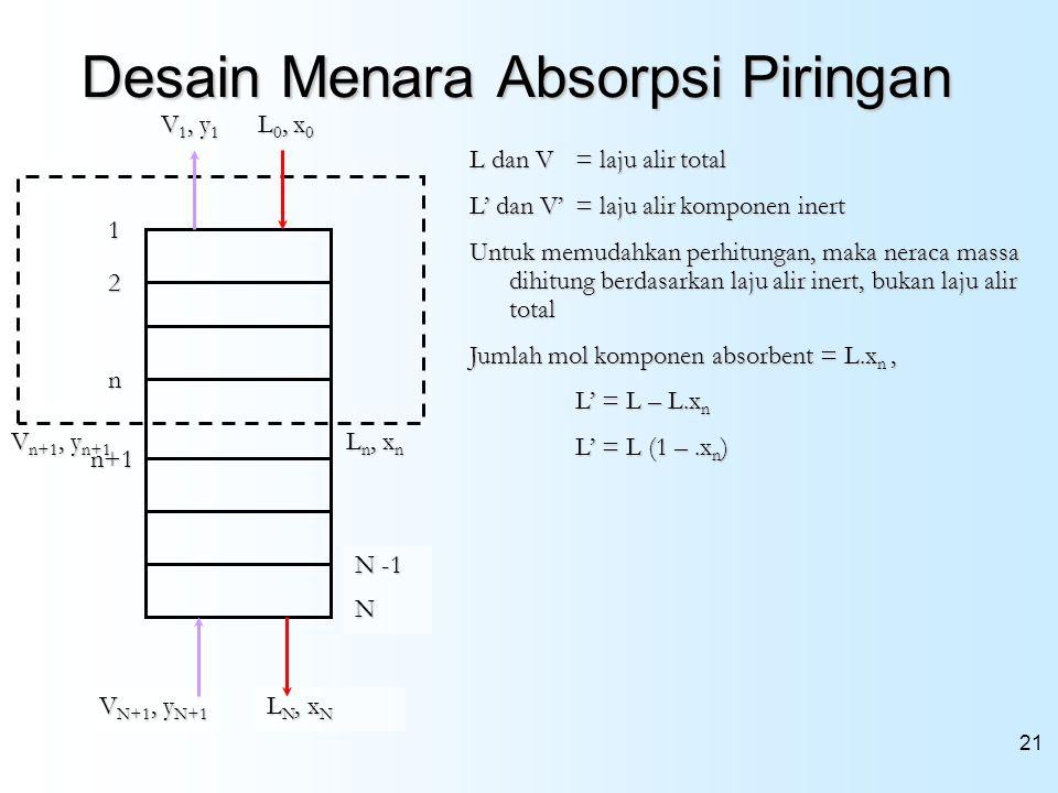 21 Desain Menara Absorpsi Piringan V N+1, y N+1 L n, x n L N, x N V n+1, y n+1 N -1 N n+1 n L 0, x 0 V 1, y 1 1 2 L dan V = laju alir total L' dan V'