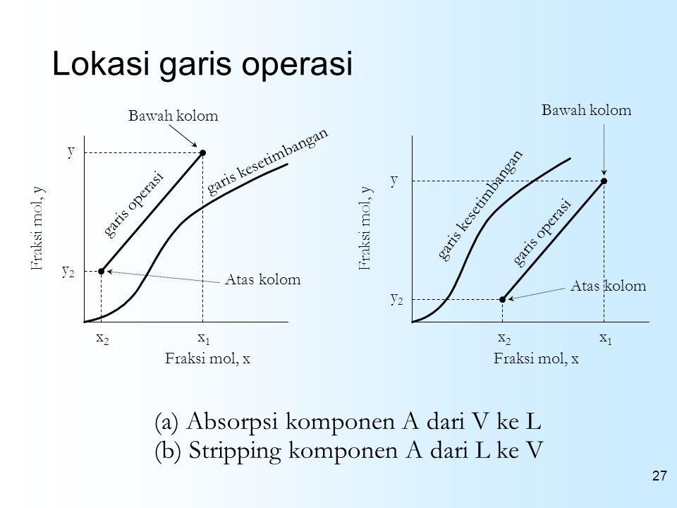 27 Lokasi garis operasi (a) Absorpsi komponen A dari V ke L (b) Stripping komponen A dari L ke V Fraksi mol, x Bawah kolom y y2y2 garis operasi Atas k
