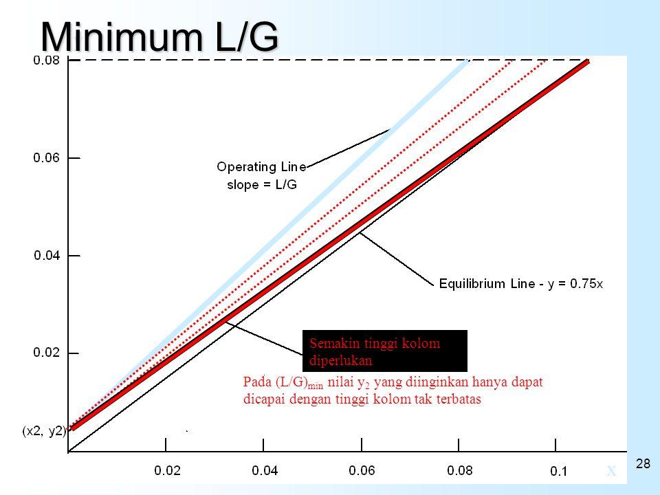 28 x y Pada (L/G) min nilai y 2 yang diinginkan hanya dapat dicapai dengan tinggi kolom tak terbatas Semakin tinggi kolom diperlukan Minimum L/G