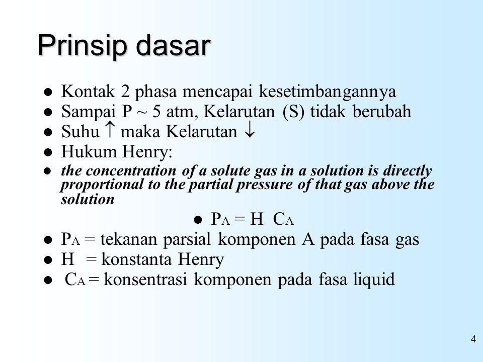 4 Prinsip dasar Kontak 2 phasa mencapai kesetimbangannya Sampai P ~ 5 atm, Kelarutan (S) tidak berubah Suhu  maka Kelarutan  Hukum Henry: the concen