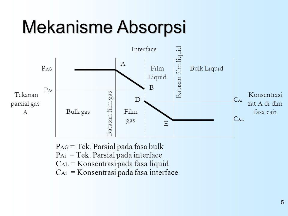 5 Mekanisme Absorpsi P AG = Tek. Parsial pada fasa bulk P Ai = Tek. Parsial pada interface C AL = Konsentrasi pada fasa liquid C Ai = Konsentrasi pada