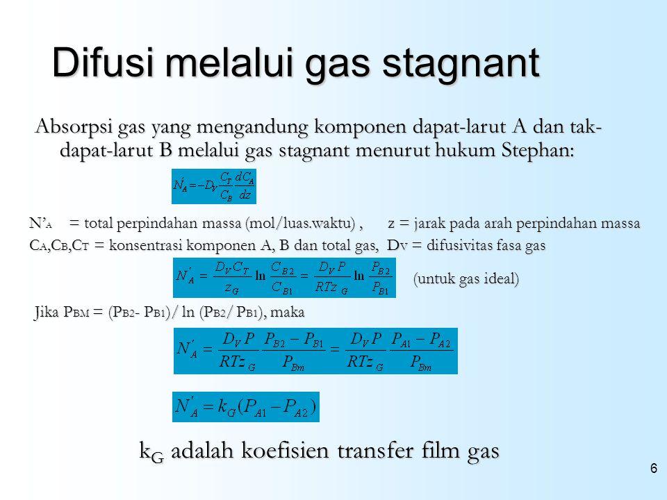 6 Difusi melalui gas stagnant Absorpsi gas yang mengandung komponen dapat-larut A dan tak- dapat-larut B melalui gas stagnant menurut hukum Stephan: N