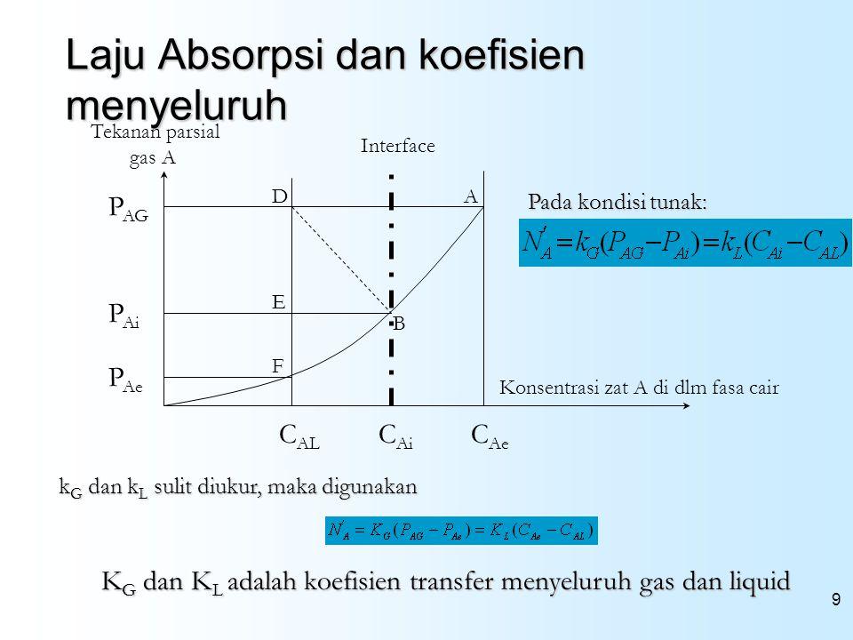 9 Laju Absorpsi dan koefisien menyeluruh C Ai A B D E Interface Konsentrasi zat A di dlm fasa cair Tekanan parsial gas A F C Ae C AL P Ai P AG P Ae Pa