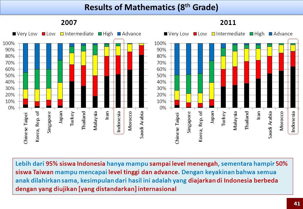 Results of Mathematics (8 th Grade) 20072011 Lebih dari 95% siswa Indonesia hanya mampu sampai level menengah, sementara hampir 50% siswa Taiwan mampu
