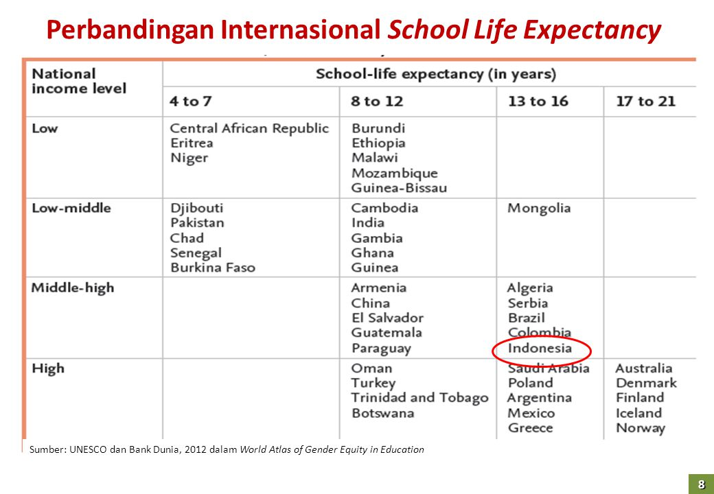 Perbandingan Internasional School Life Expectancy Sumber: UNESCO dan Bank Dunia, 2012 dalam World Atlas of Gender Equity in Education 8