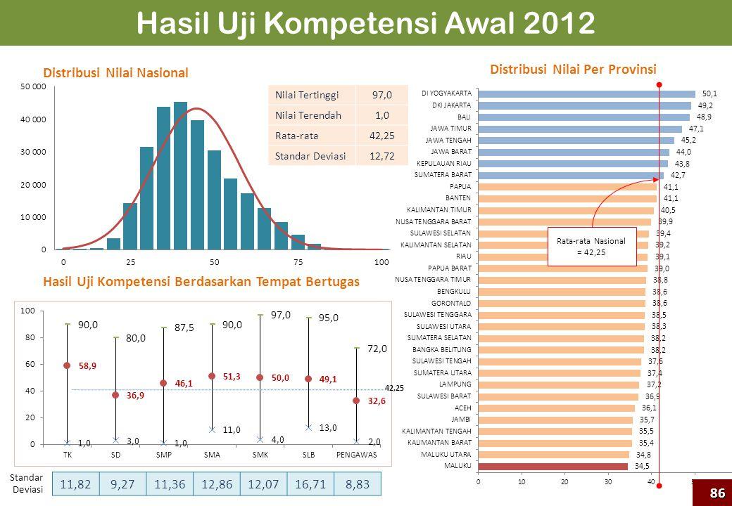 Hasil Uji Kompetensi Awal 2012 Rata-rata Nasional = 42,25 Nilai Tertinggi97,0 Nilai Terendah1,0 Rata-rata42,25 Standar Deviasi12,72 Standar Deviasi 11
