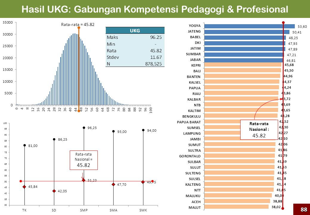 Hasil UKG: Gabungan Kompetensi Pedagogi & Profesional Rata-rata Nasional : 45.82 Rata-rata = 45.82 Rata-rata Nasional = 45.82 88