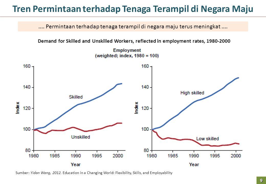 Perbandingan Internasional: Distribusi Penduduk Menurut Umur dan Gender, Tahun 2010 Distribusi Penduduk Indonesia menurut Umur dan Gender 1990 dan 2010 Sumber: BPS dan World Bank, 2012 20 Perempuan 2010 Perempuan 1990 Laki-laki 2010 Laki-laki 1990