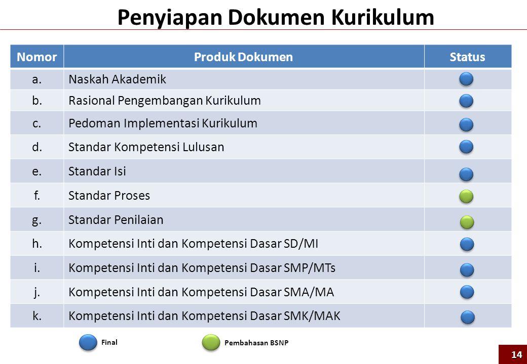 14 Penyiapan Dokumen Kurikulum NomorProduk DokumenStatus a.Naskah Akademik b.Rasional Pengembangan Kurikulum c.Pedoman Implementasi Kurikulum d.Standa