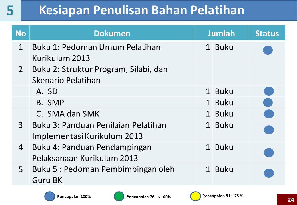 NoDokumenJumlahStatus 1Buku 1: Pedoman Umum Pelatihan Kurikulum 2013 1Buku 2Buku 2: Struktur Program, Silabi, dan Skenario Pelatihan A. SD1Buku B. SMP
