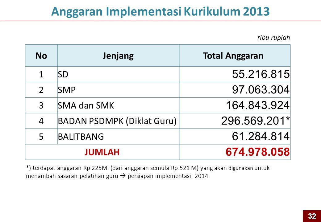 32 Anggaran Implementasi Kurikulum 2013 ribu rupiah NoJenjangTotal Anggaran 1SD 55.216.815 2SMP 97.063.304 3SMA dan SMK 164.843.924 4BADAN PSDMPK (Dik
