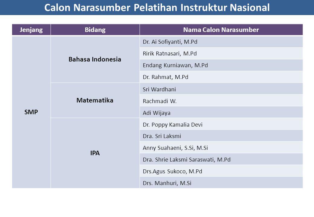 Calon Narasumber Pelatihan Instruktur Nasional JenjangBidangNama Calon Narasumber SMP Bahasa Indonesia Dr. Ai Sofiyanti, M.Pd Ririk Ratnasari, M.Pd En