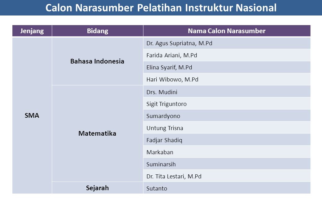 Calon Narasumber Pelatihan Instruktur Nasional JenjangBidangNama Calon Narasumber SMA Bahasa Indonesia Dr. Agus Supriatna, M.Pd Farida Ariani, M.Pd El