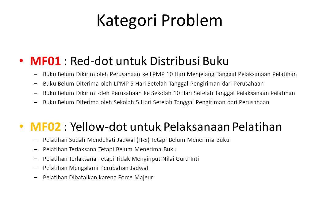 Kategori Problem MF01 : Red-dot untuk Distribusi Buku – Buku Belum Dikirim oleh Perusahaan ke LPMP 10 Hari Menjelang Tanggal Pelaksanaan Pelatihan – B