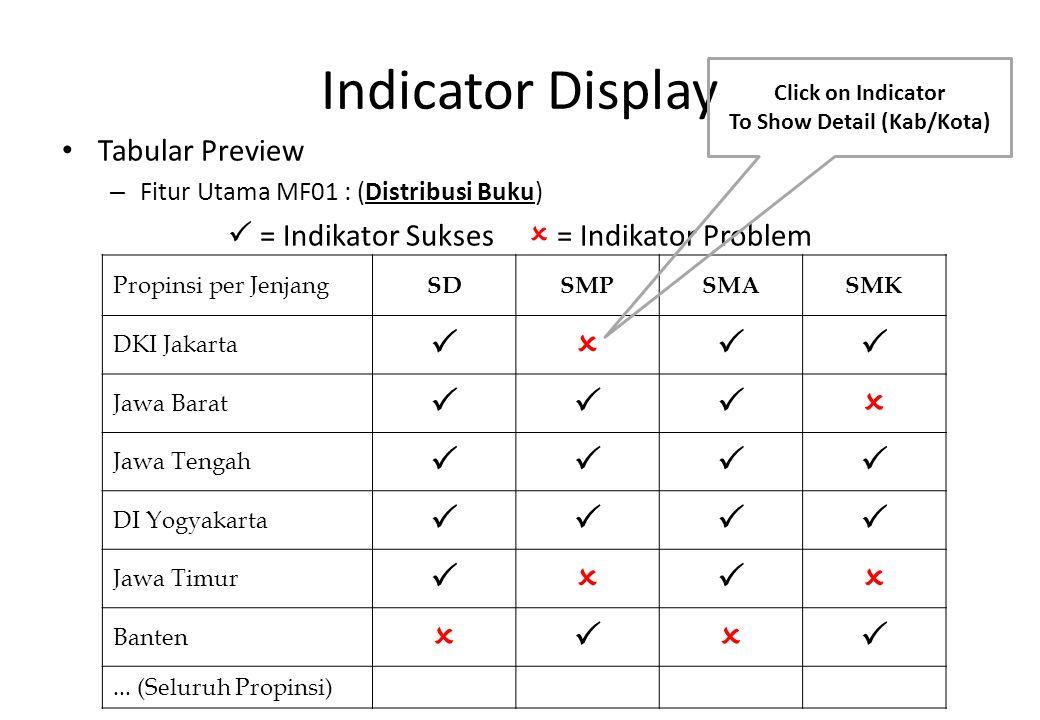 Indicator Display Tabular Preview – Fitur Utama MF01 : (Distribusi Buku)  = Indikator Sukses  = Indikator Problem Propinsi per Jenjang SDSMPSMASMK D