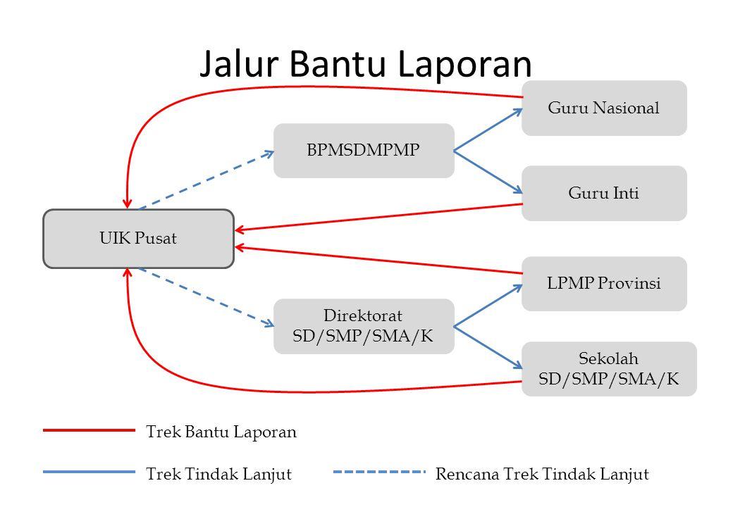 Jalur Bantu Laporan UIK Pusat Sekolah SD/SMP/SMA/K LPMP Provinsi BPMSDMPMP Guru Nasional Guru Inti Direktorat SD/SMP/SMA/K Trek Bantu Laporan Rencana