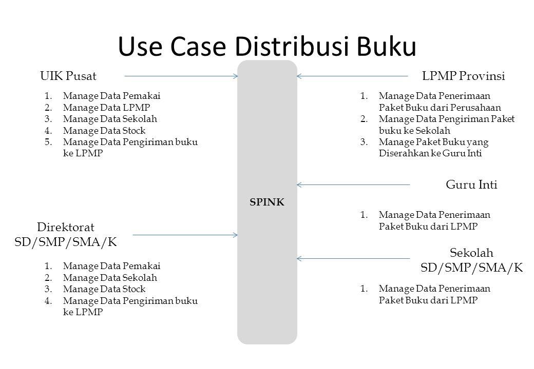 Use Case Distribusi Buku UIK Pusat Direktorat SD/SMP/SMA/K Sekolah SD/SMP/SMA/K LPMP Provinsi SPINK 1.Manage Data Pemakai 2.Manage Data LPMP 3.Manage