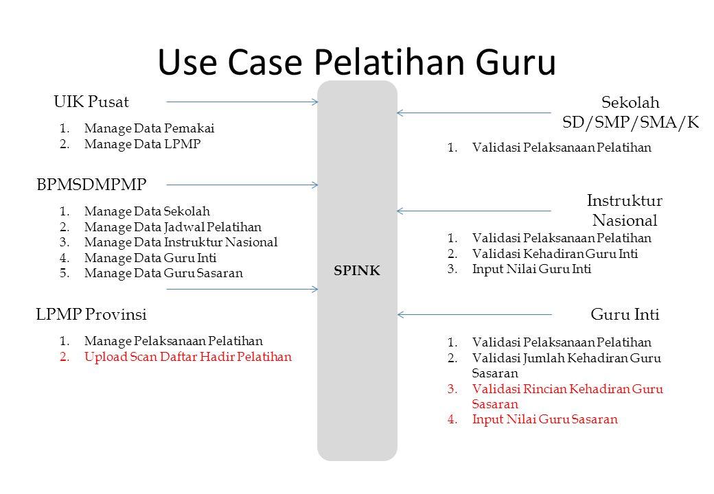 Use Case Pelatihan Guru UIK Pusat BPMSDMPMP Instruktur Nasional SPINK 1.Manage Data Pemakai 2.Manage Data LPMP LPMP ProvinsiGuru Inti Sekolah SD/SMP/S