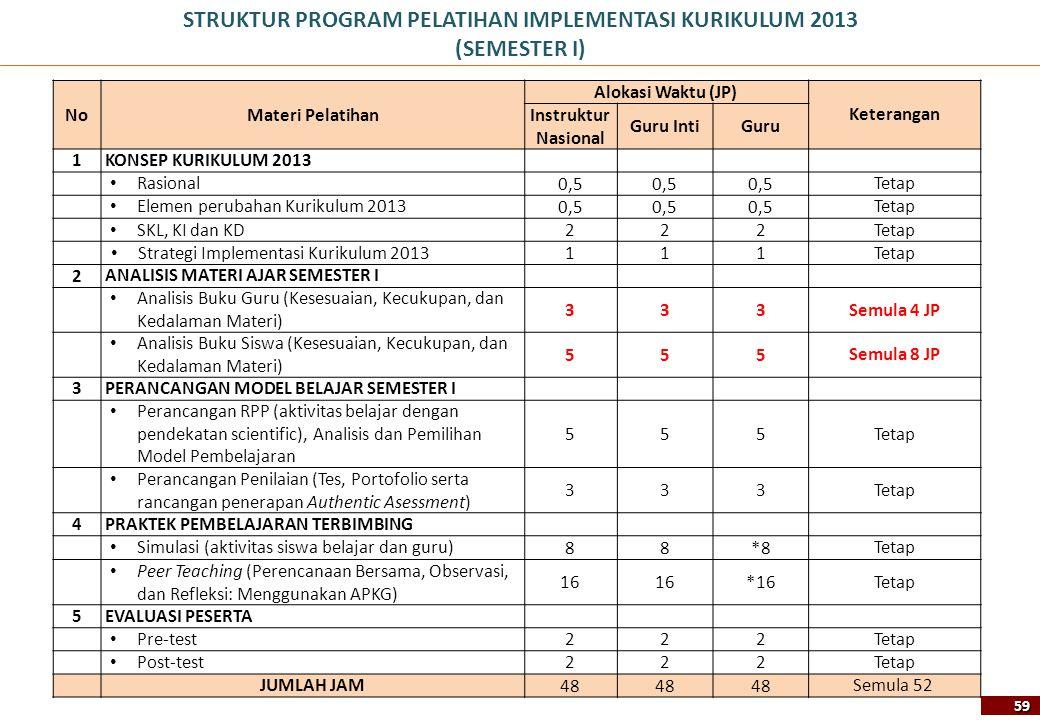 STRUKTUR PROGRAM PELATIHAN IMPLEMENTASI KURIKULUM 2013 (SEMESTER I) NoMateri Pelatihan Alokasi Waktu (JP) Keterangan Instruktur Nasional Guru IntiGuru