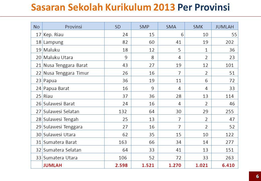 Paket SD (9 Paket)SMP (10 Paket)SMA/K (6 Paket) 1Bengkulu, Jambi, Bangka Belitung, Lampung Sumsel Jabar, Papua, Sultra, Sulbar 2Aceh, Kepri, Riau, Sumbar, Sumut Jateng, Sulut, Kalbar, NTT, Gorontalo 3Kalbar, Kalsel, Kalteng, Kaltim Jatim, Kalteng, Sumut, Papua Barat, Sulteng 4Jatim, NTB, NTT DKI Jakarta, Sumsel, Kalsel, Lampung, Maluku Utara, Kep.