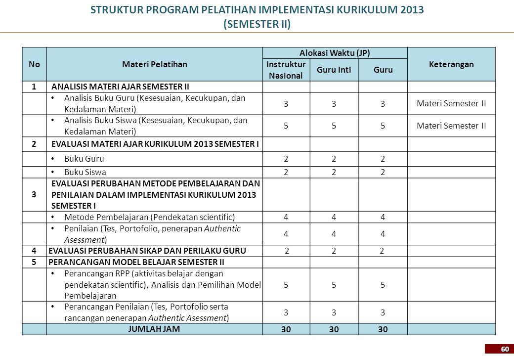 STRUKTUR PROGRAM PELATIHAN IMPLEMENTASI KURIKULUM 2013 (SEMESTER II) NoMateri Pelatihan Alokasi Waktu (JP) Keterangan Instruktur Nasional Guru IntiGur