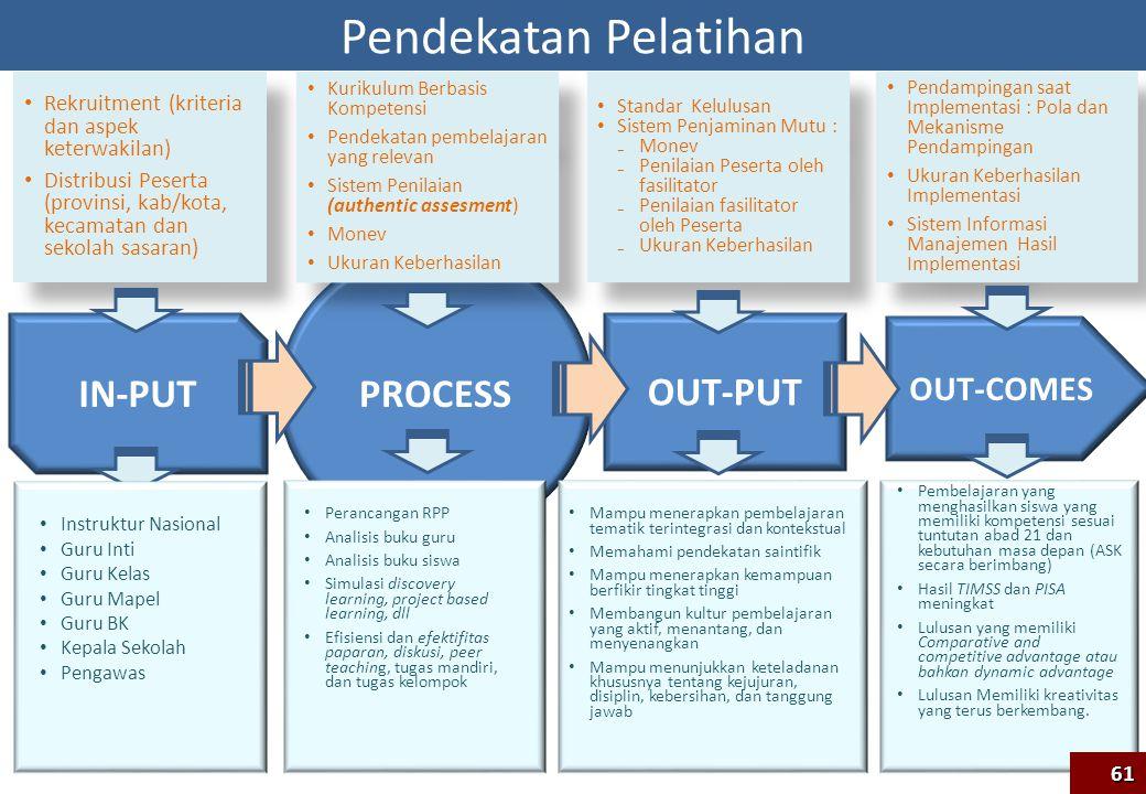 PROCESS OUT-COMES IN-PUT OUT-PUT Rekruitment (kriteria dan aspek keterwakilan) Distribusi Peserta (provinsi, kab/kota, kecamatan dan sekolah sasaran)